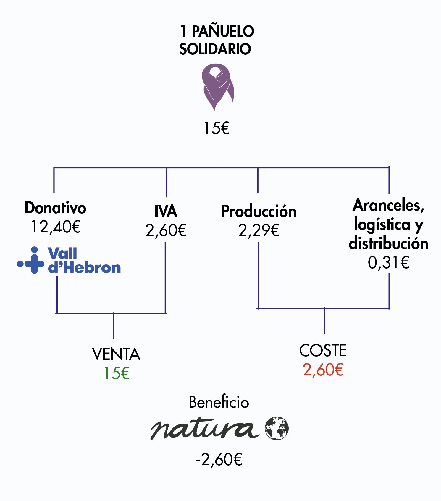 PAÑUELO CONTRA EL CÁNCER DE LA MUJER 3ª ed.