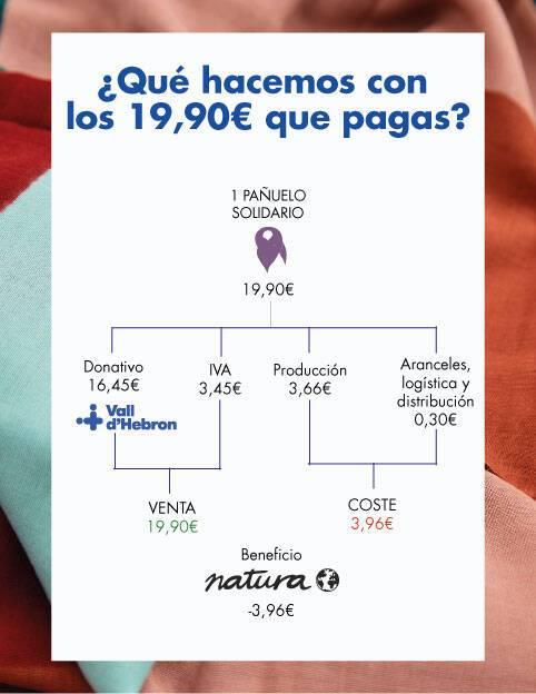 PAÑUELO CONTRA EL CÁNCER DE LA MUJER 4ª ED.